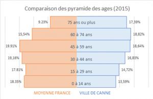 Pyramide des âges de Cannes par rapport à la moyenne France